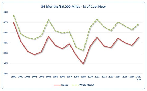 36 Months or 36,000 Miles - Percentage of Cost New