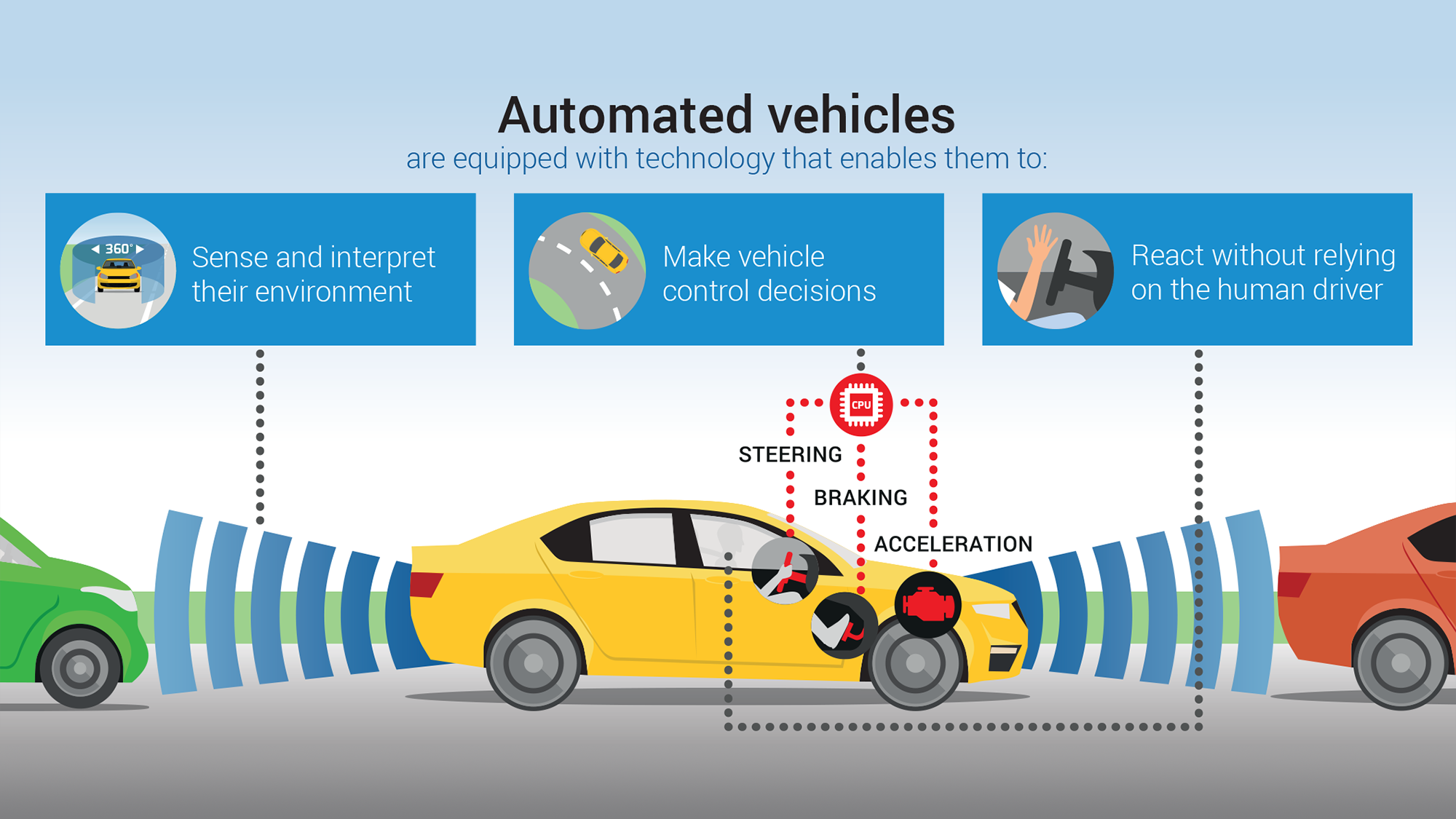 ACEA_Automated_Driving_Roadmap_infographic