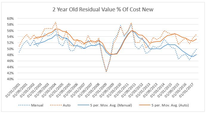 2 Year Old Residual Value % of Cost New