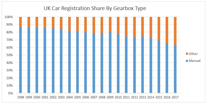 UK Car Registration Share by Gearbox Type