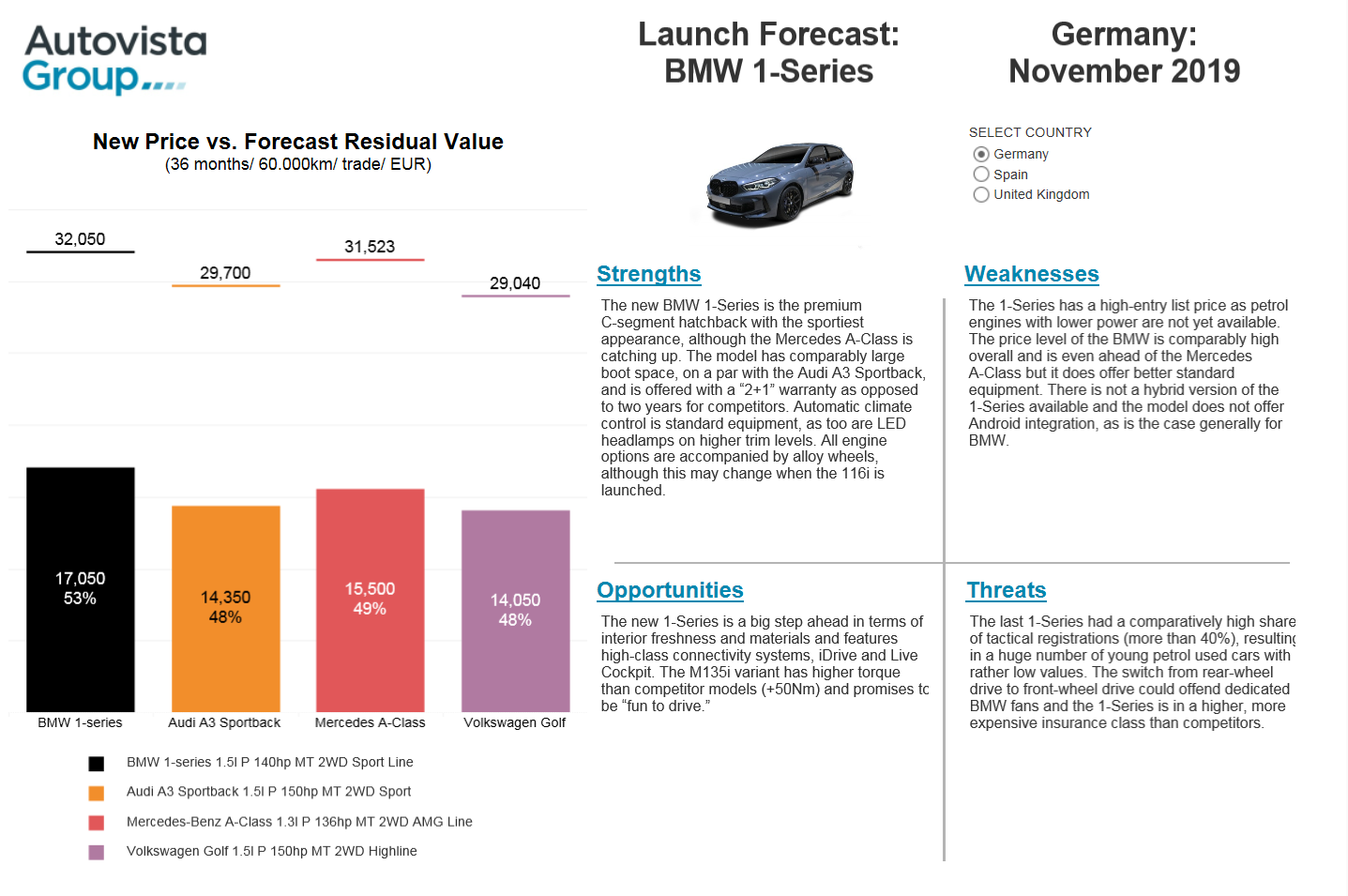 BMW 1-Series Launch Forecast