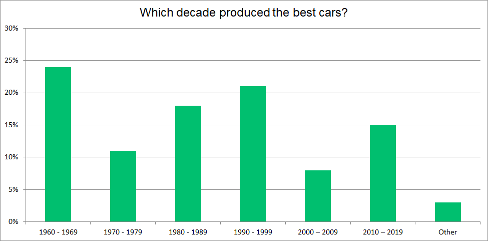 Best car graph