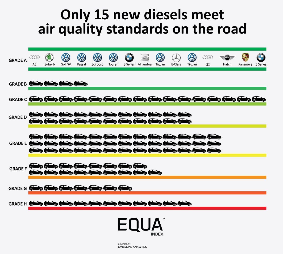 just 15 euro 6 diesels pass real world emissions tests. Black Bedroom Furniture Sets. Home Design Ideas