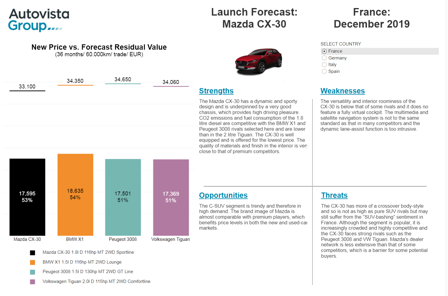 CX-30 Launch Forecast