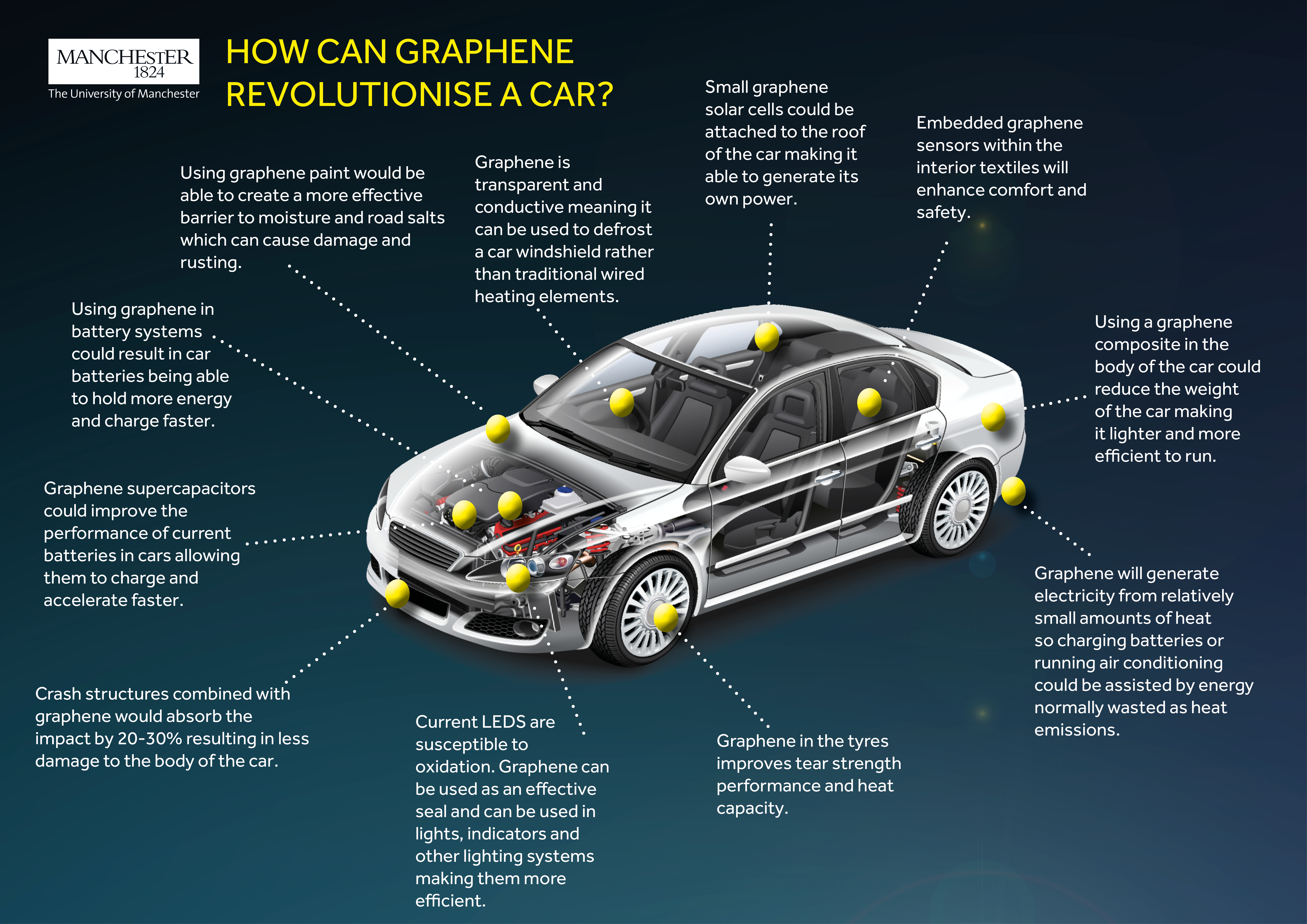 Car infographic