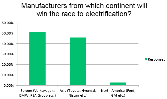 Survey Results - Manufacturer Race to Electrification