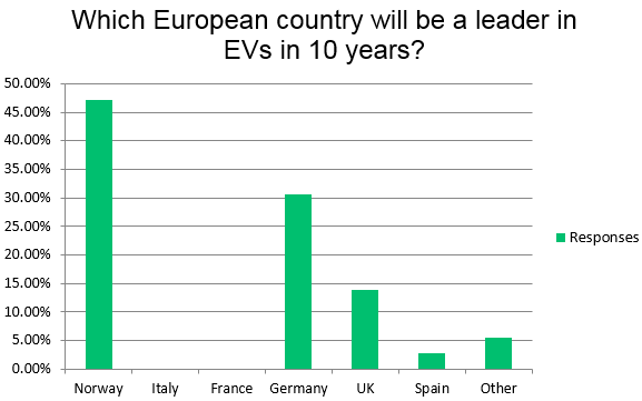 Survey results - Predicted EV market leader in ten years