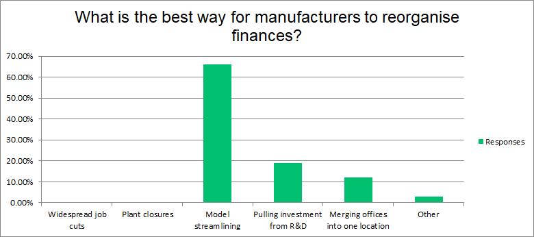 finances chart