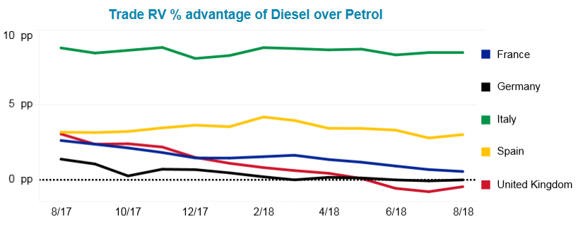 Fuel Tracker diesel advantage