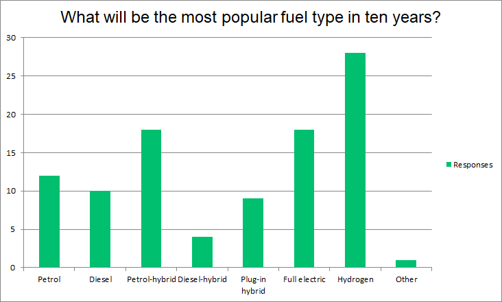 fuel type graph