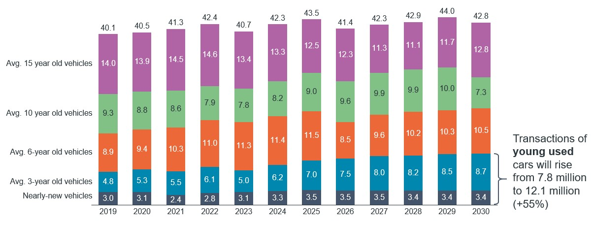 Figure 1: Used-car transactions Europe + UK 2019-2030, by age group, incl. UK, in million units