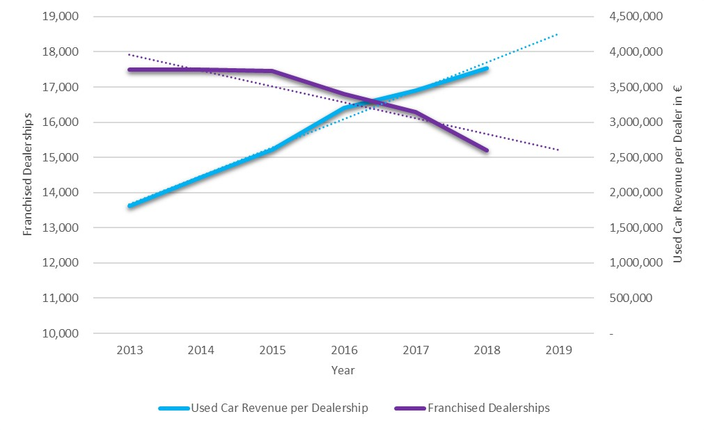 Figure 2: Number of franchised dealers vs. used-car revenue per dealer in €, 2013-2019