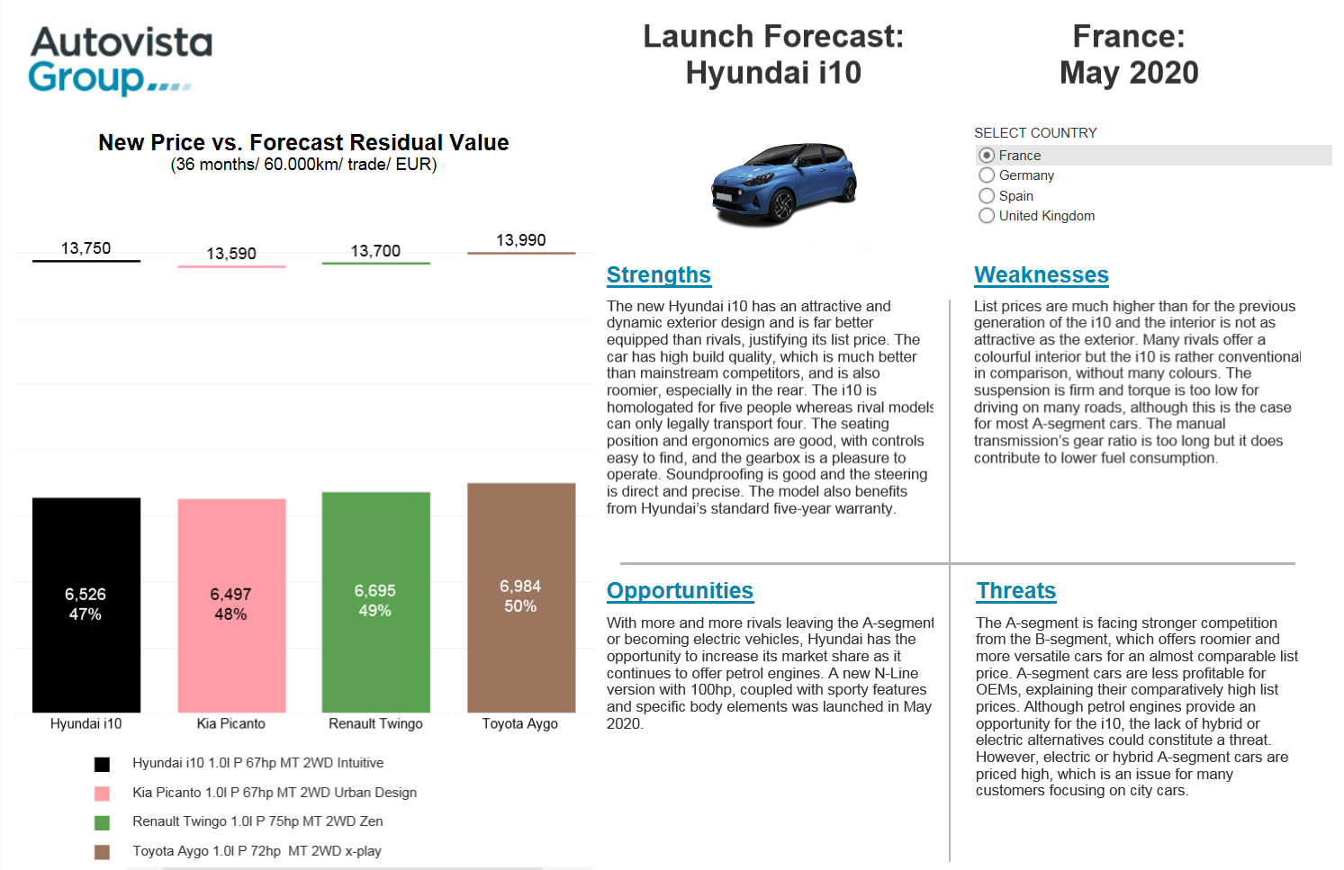 Hyundai i10 launch forecast screenshot