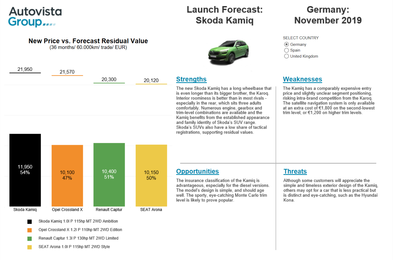 Skoda Kamiq launch report