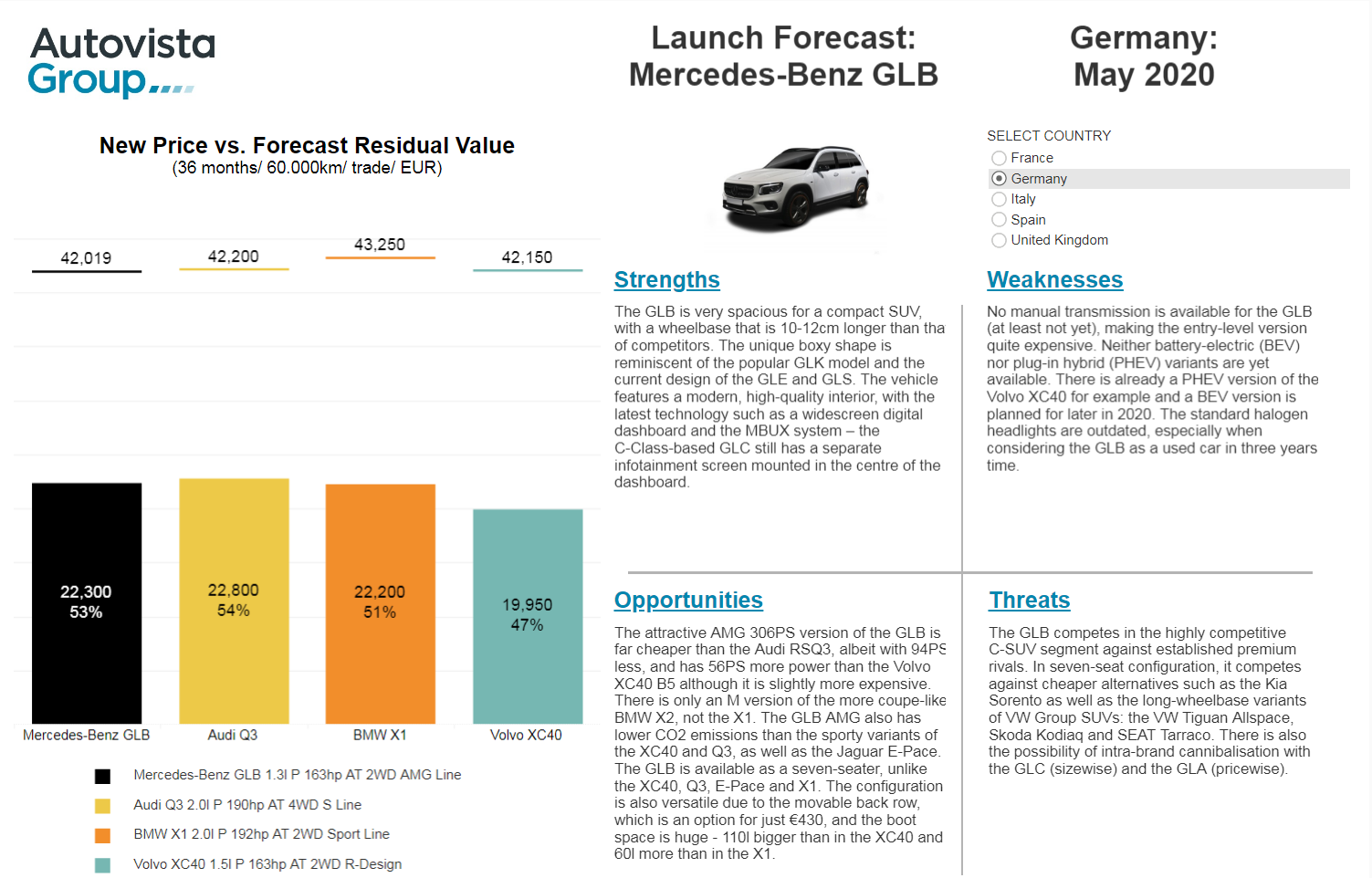 Launch forecast Mercedes-Benz GLB