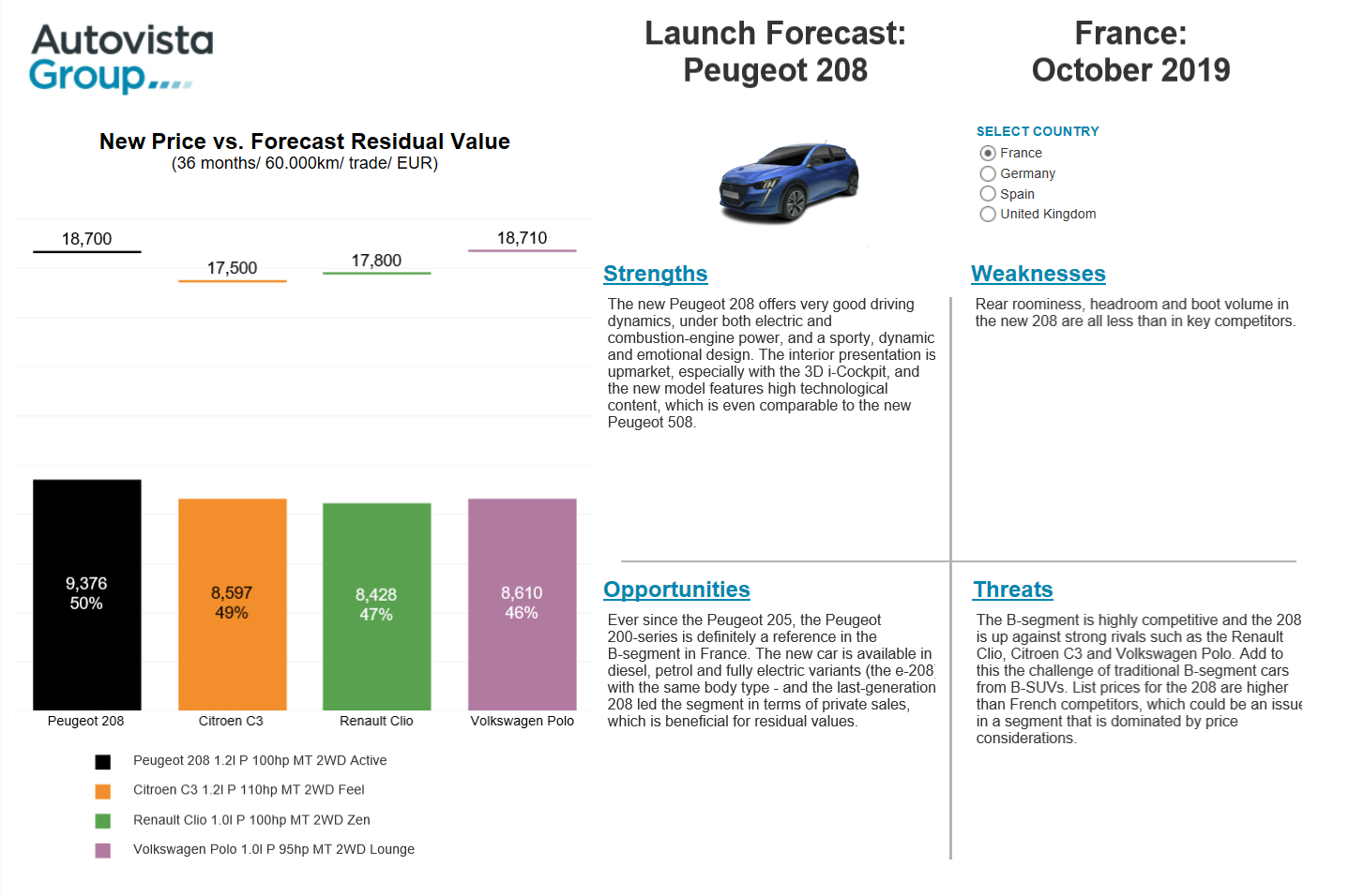 Launch forecast - Peugeot 208