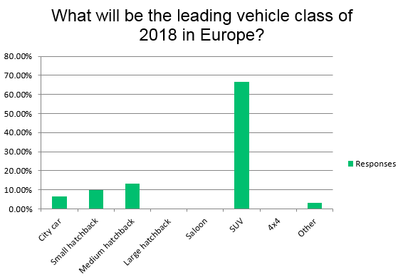 What will be the leading vehicle class in Europe in 2018?