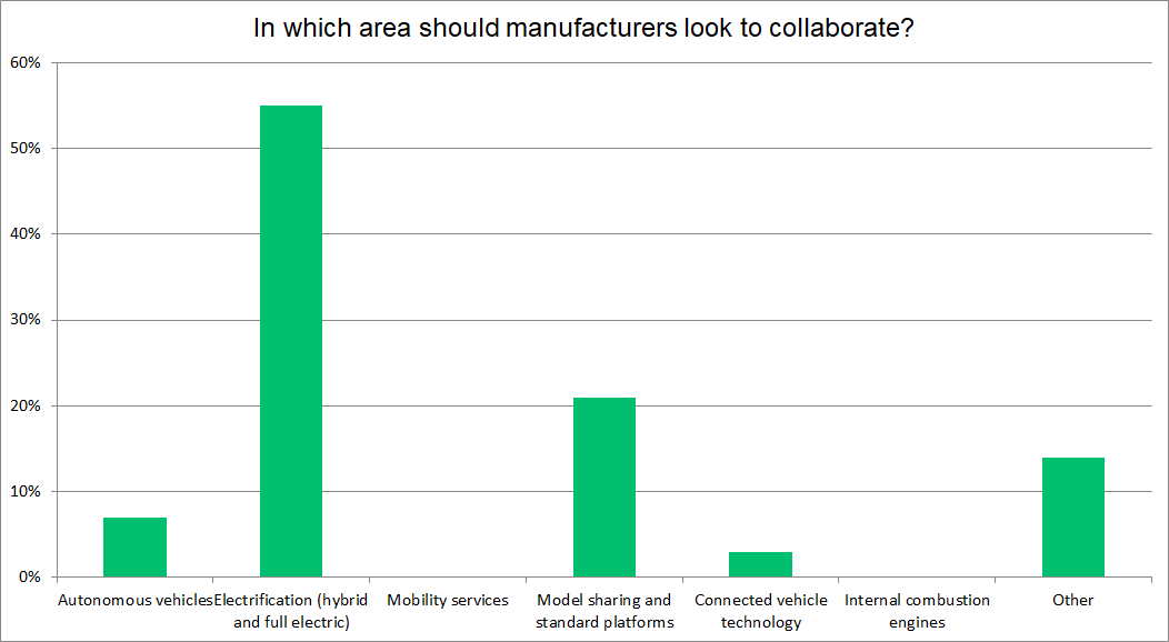 Manufacturer collaboration (2) graph