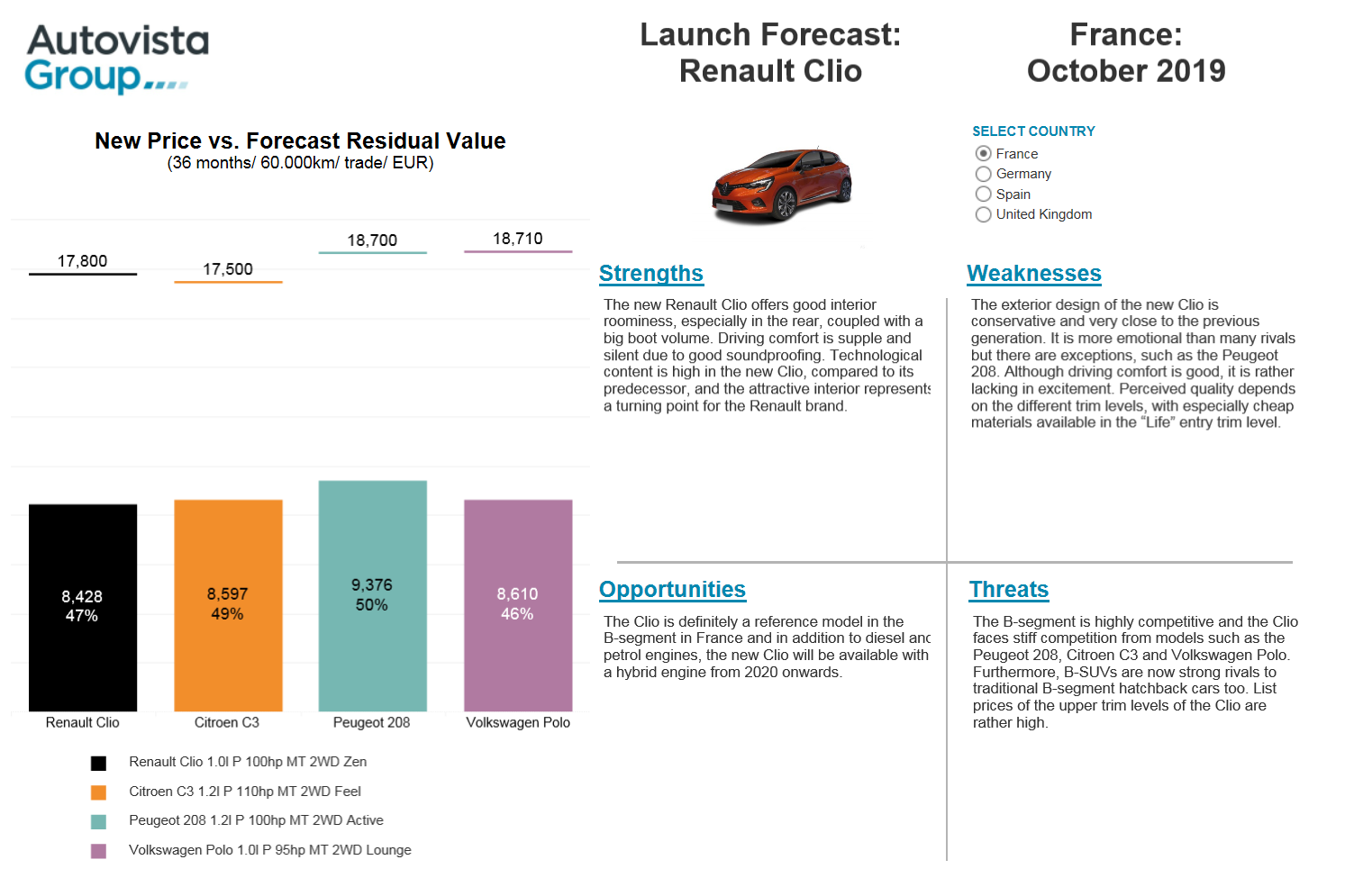 Renault Clio Launch Forecast