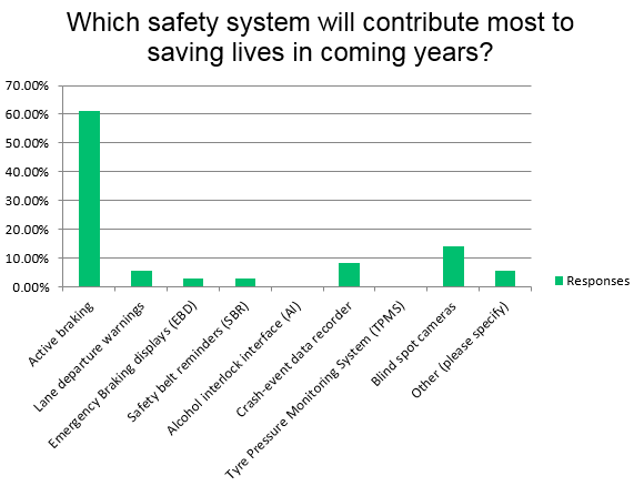 Safety survey results