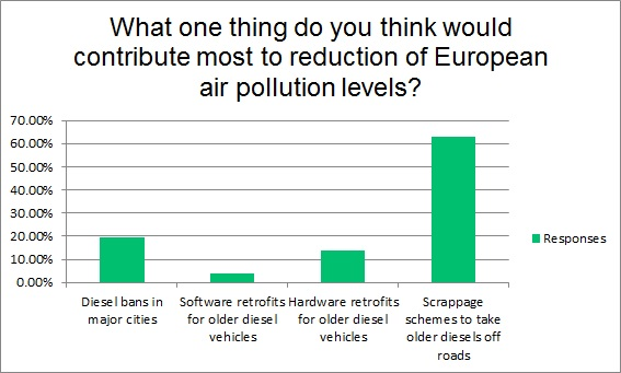 Survey results for air pollution