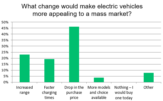 Autovista Group Survey Results - What would make electric vehicles more appealing to mass market?