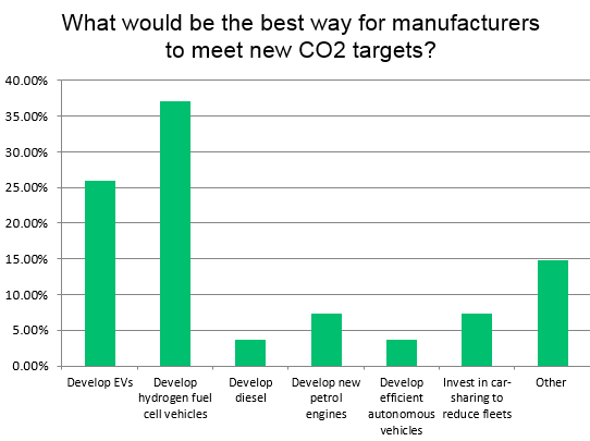 Survey results - how can automotive manufacturers meet CO2 targets