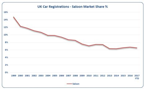 UK Car Registrations - Saloon Percentage of Market Share