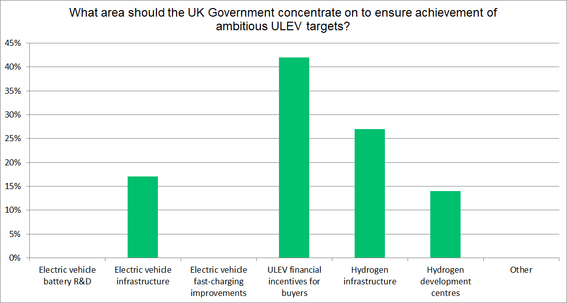 UK ULEV graph