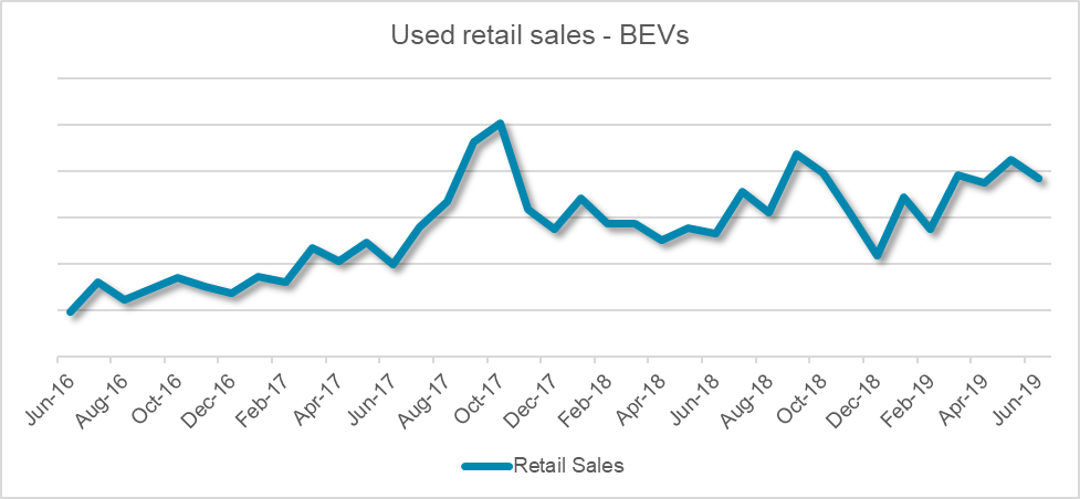 UK used BEV sales