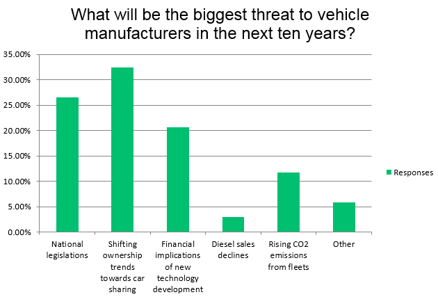 Survey Results - Threats to Vehicle Manufacturers