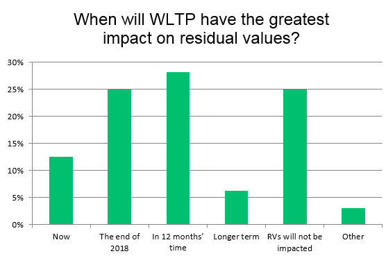 When will WLTP impact vehicle residual values - 2018 Data from Autovista Group research