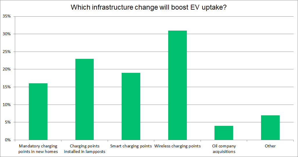 charge infrastructure change graph