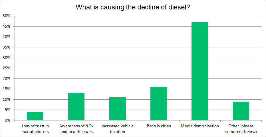 diesel collapse reason graph.png