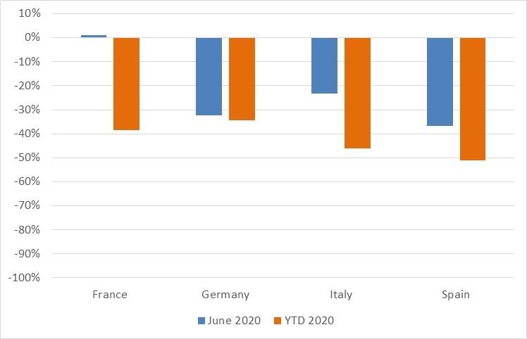 June registrations Europe