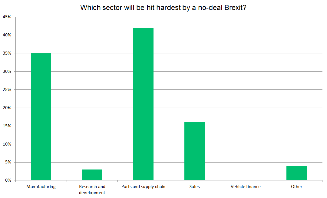 no-deal hardest hit graph